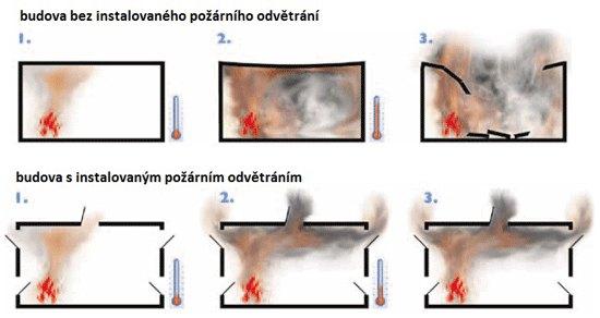 pozarni-odvetrani-schema